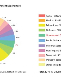 Pie chart of uk central government expenditure  debt interest is shown in dark green social protection includes pensions and welfare also united kingdom national wikipedia rh enpedia