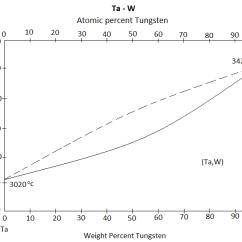 Pourbaix Diagram Manganese Stereo Wiring For 2000 Chevy Silverado Tantalum-tungsten Alloys - Wikipedia