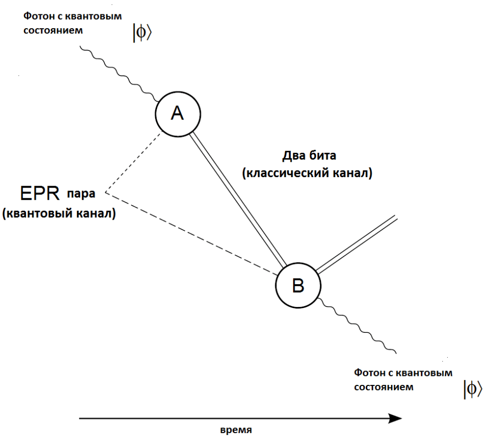 medium resolution of file quantum teleportation diagram png