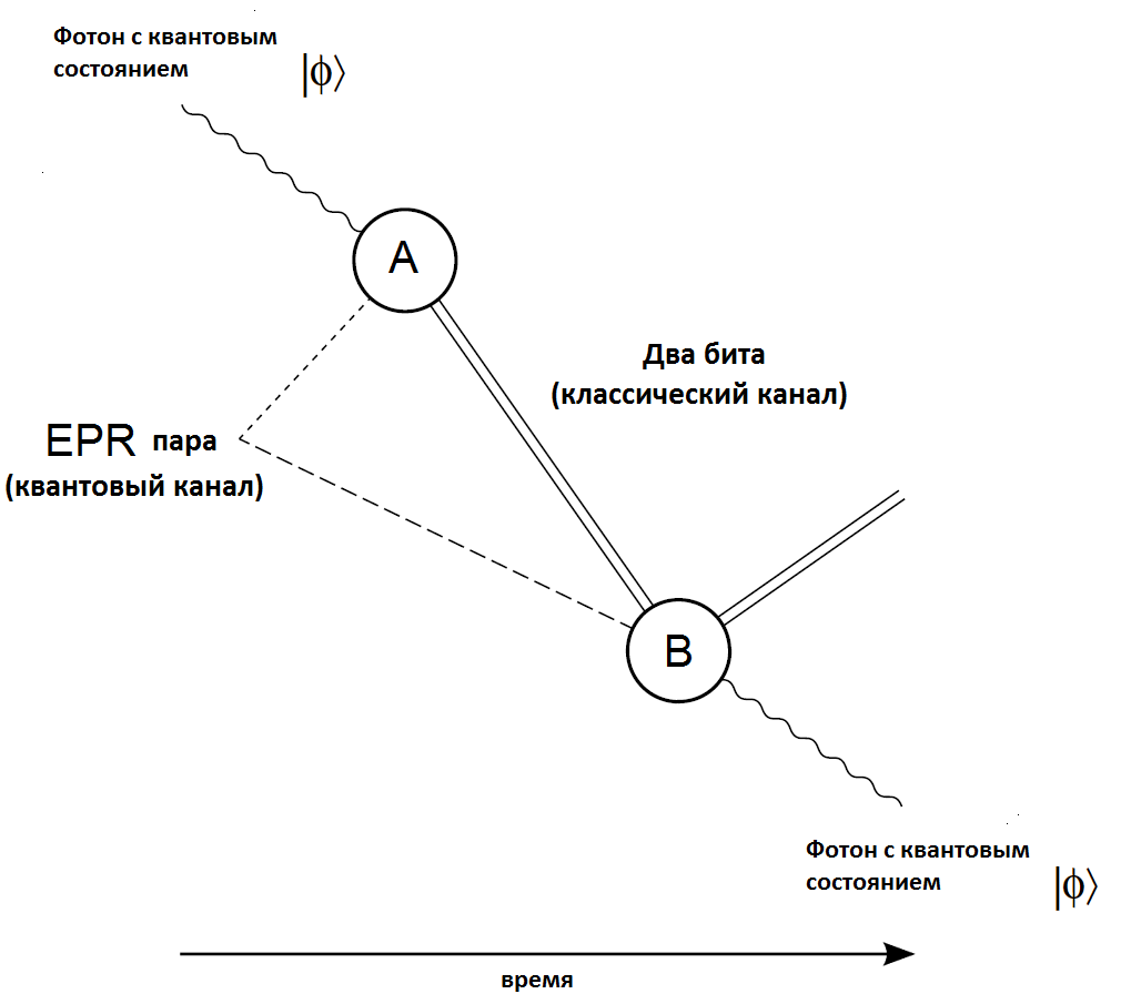 hight resolution of file quantum teleportation diagram png
