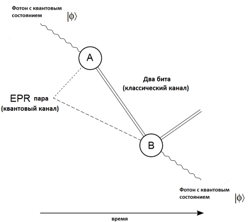 small resolution of file quantum teleportation diagram png