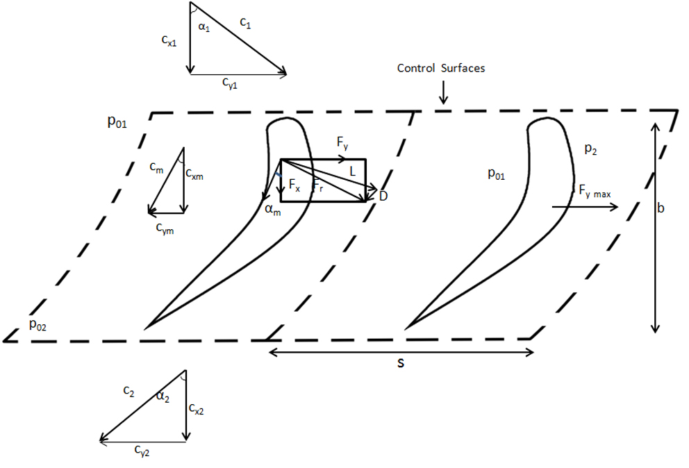 File:Inlet, outlet and mean velocity triangles, and blade