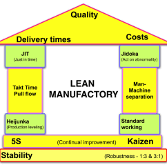 Performance Improvement Cycle Diagram Model Railway Dc Wiring Diagrams Lean (production) — Wikipédia