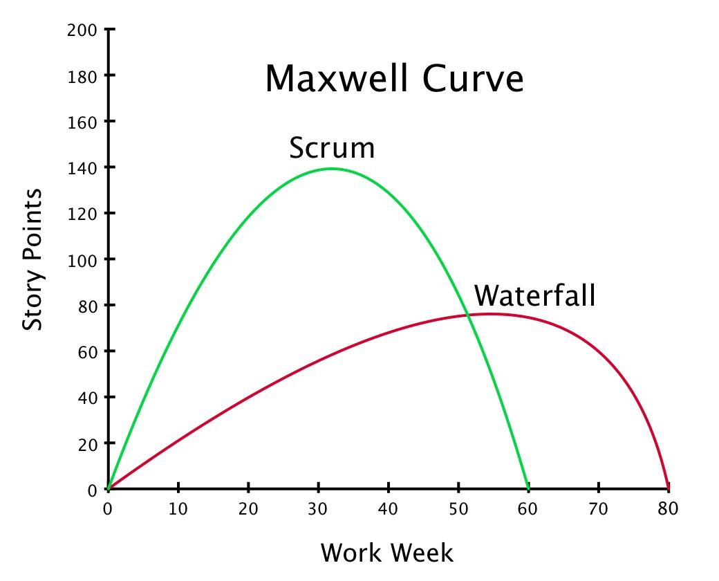 File Maxwellcurve