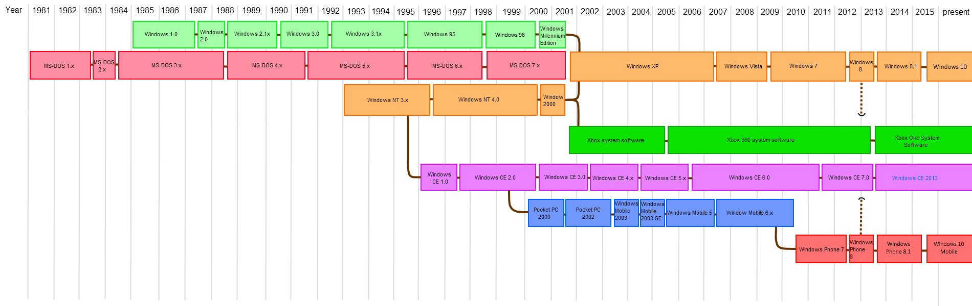 List of Microsoft Windows versions