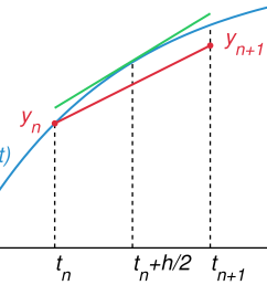 block diagram differential equation [ 1863 x 1667 Pixel ]