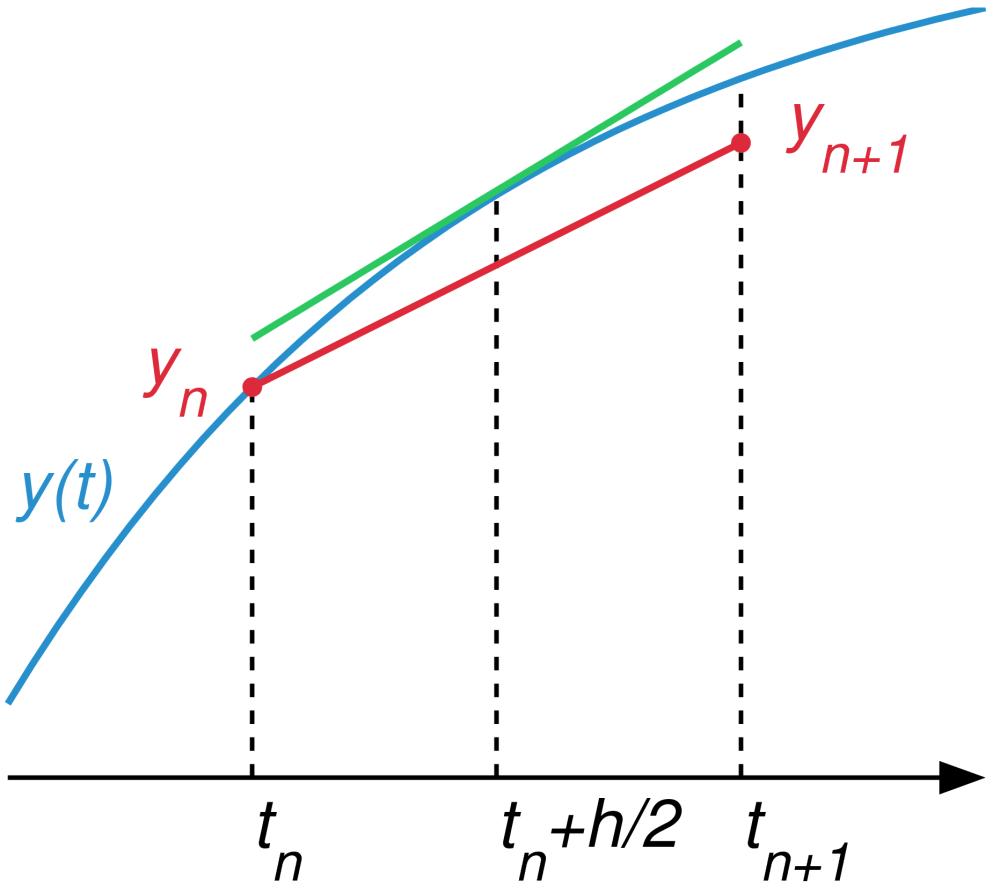 medium resolution of block diagram differential equation