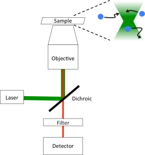 small resolution of file fluorescence correlation spectroscopy instrument diagram png