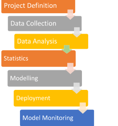 predictive analytics process [ 1152 x 1278 Pixel ]