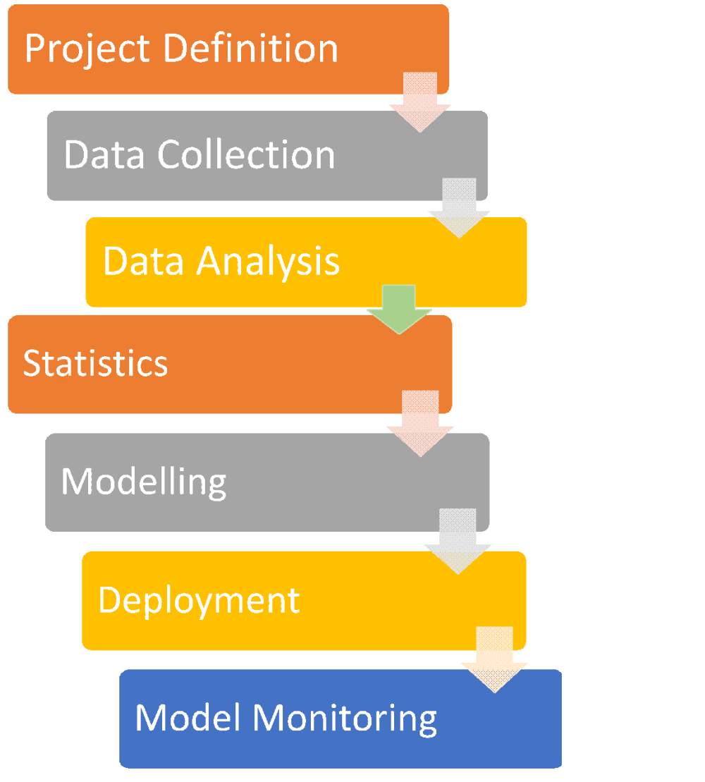 medium resolution of predictive analytics process