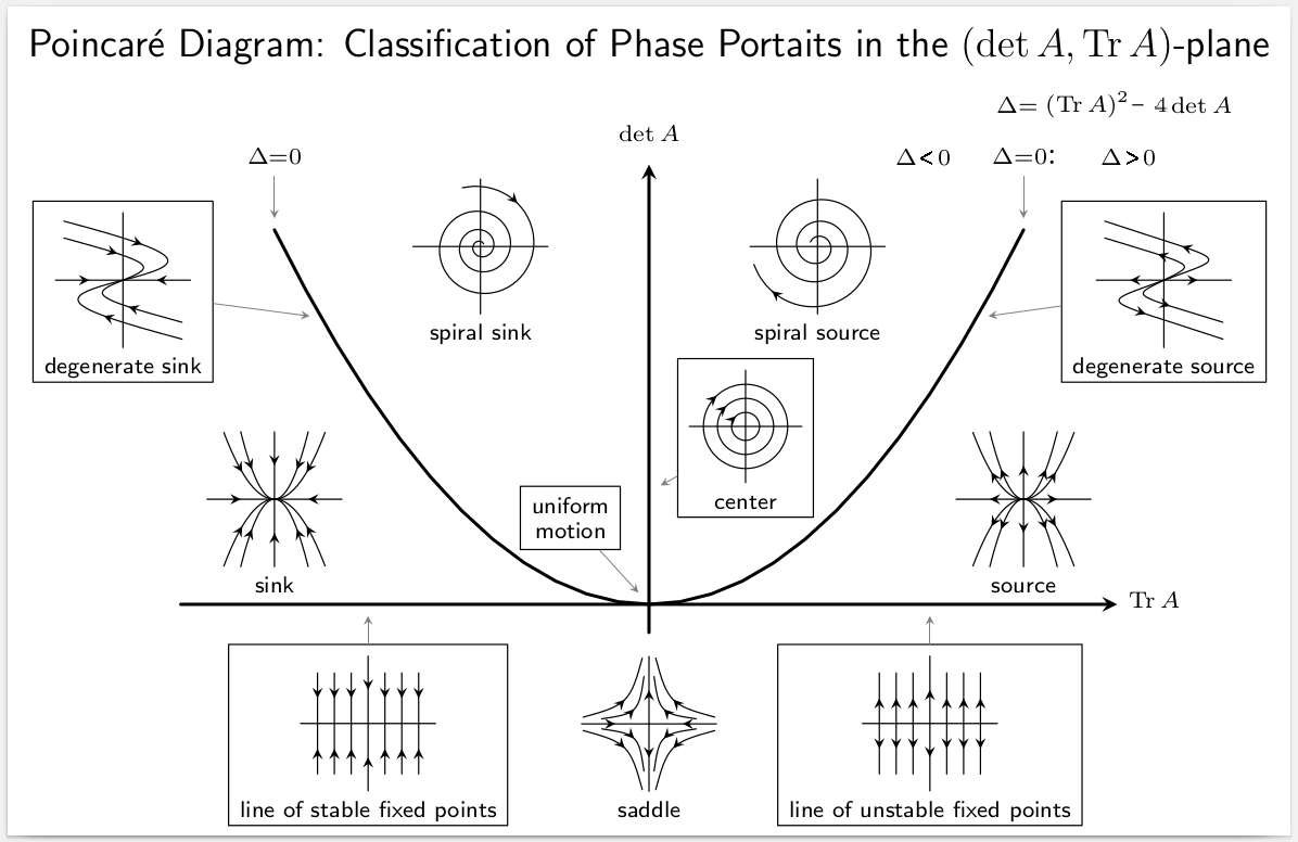 hight resolution of diagram of lp field