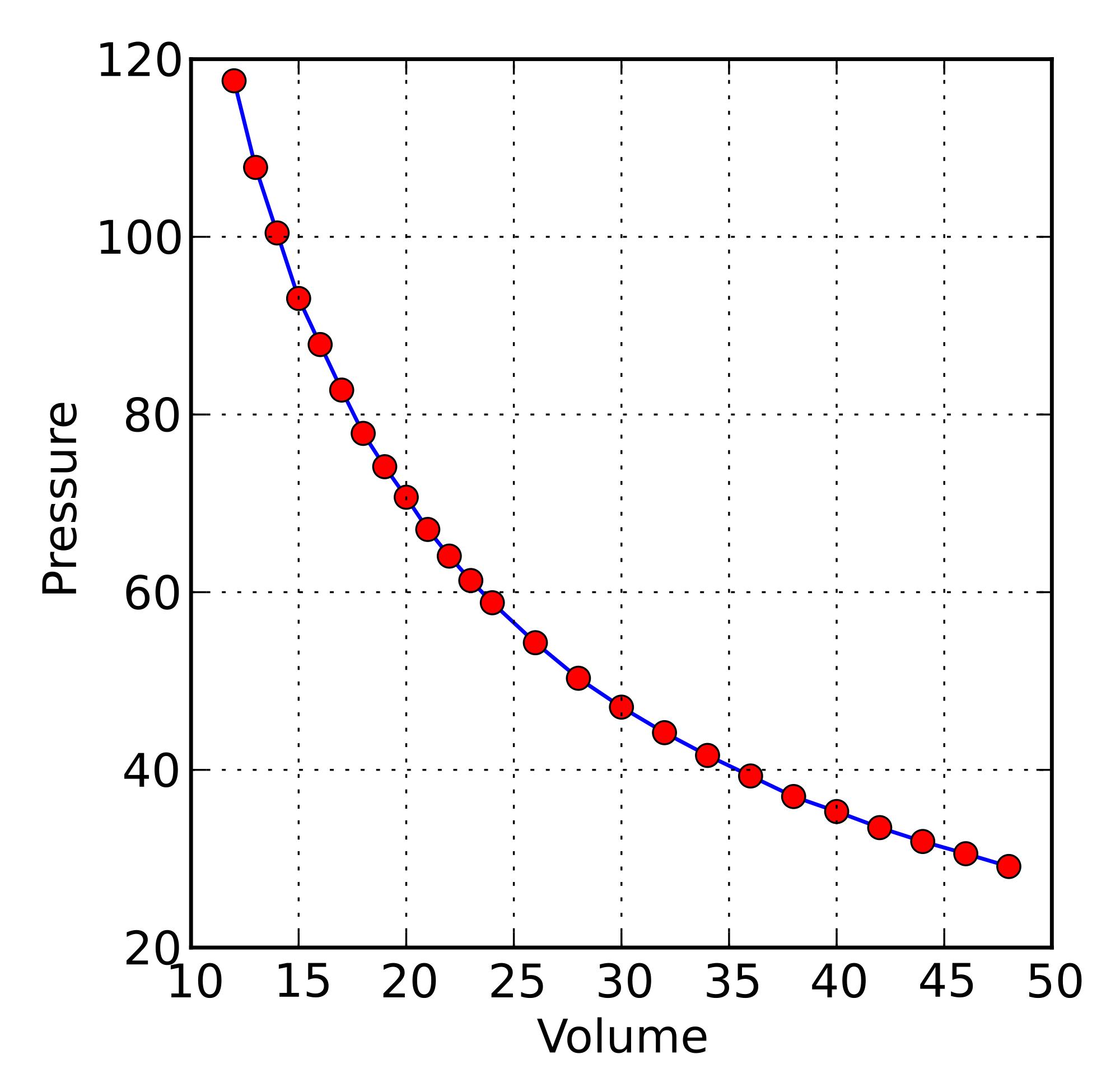 Datoteka Boyleov Zakon