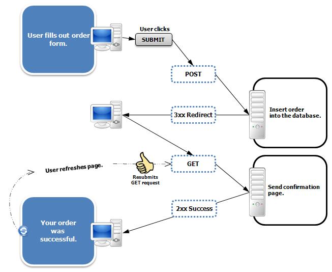 Spring Mvc Flash Attributes Tutorial Flash Attribute Example