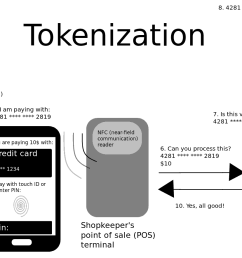 file how mobile payment tokenization works png [ 2236 x 884 Pixel ]