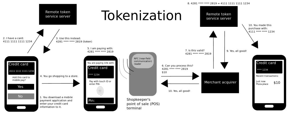 medium resolution of file how mobile payment tokenization works png