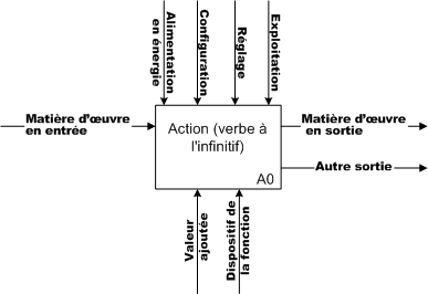 006A_Schémas d'analyse