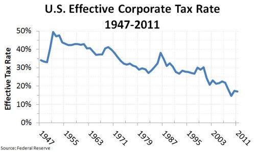 File:US Effective Corporate Tax Rate 1947-2011 v2.jpg