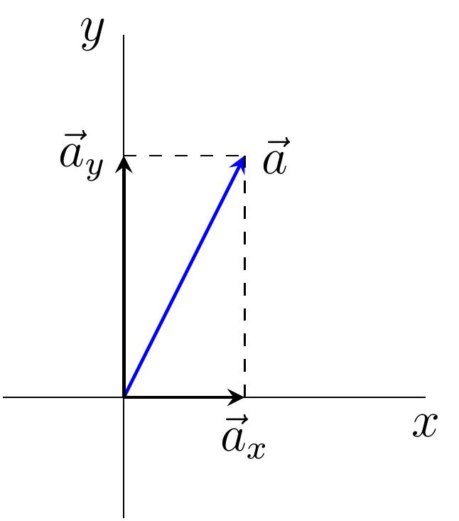 file vector in 2d