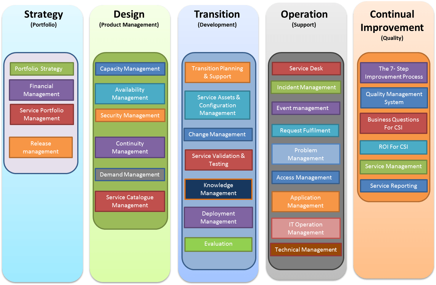 togaf framework diagram 1997 jeep wrangler radio wiring cobit vs itil which is better for cybersecurity