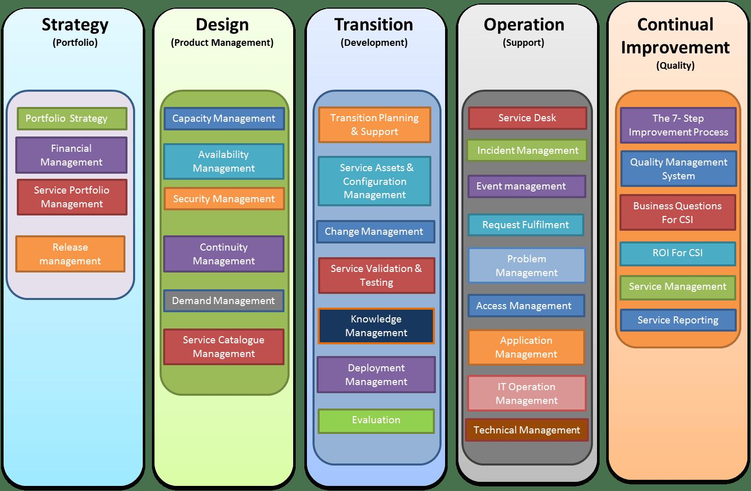 itil processes diagram convert image to visio wikipedia