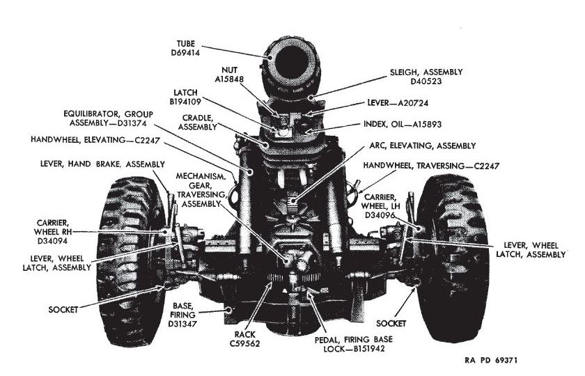 File:TM-9-1326-105mm-howitzer-M3-carriage-M3A1-3.jpg
