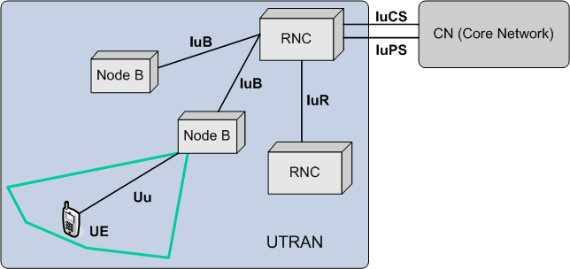 umts network architecture diagram how to use jumper cables terrestrial radio access wikipedia