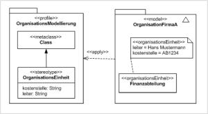 Profile diagram  Wikipedia