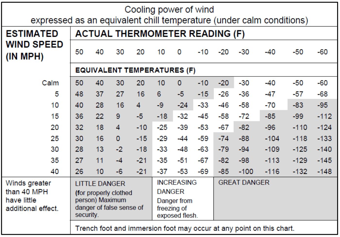 File Wind Chill Chart