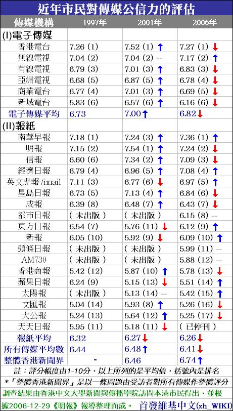 File:香港傳媒公信力評估(市民).PNG - Wikimedia Commons