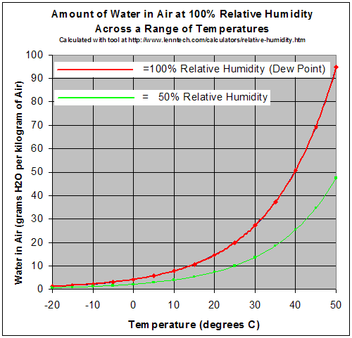 what is normal relative humidity indoors