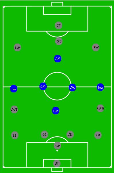 Jumlah Pemain Sepak Bola : jumlah, pemain, sepak, Posisi, (sepak, Bola), Wikipedia, Bahasa, Indonesia,, Ensiklopedia, Bebas