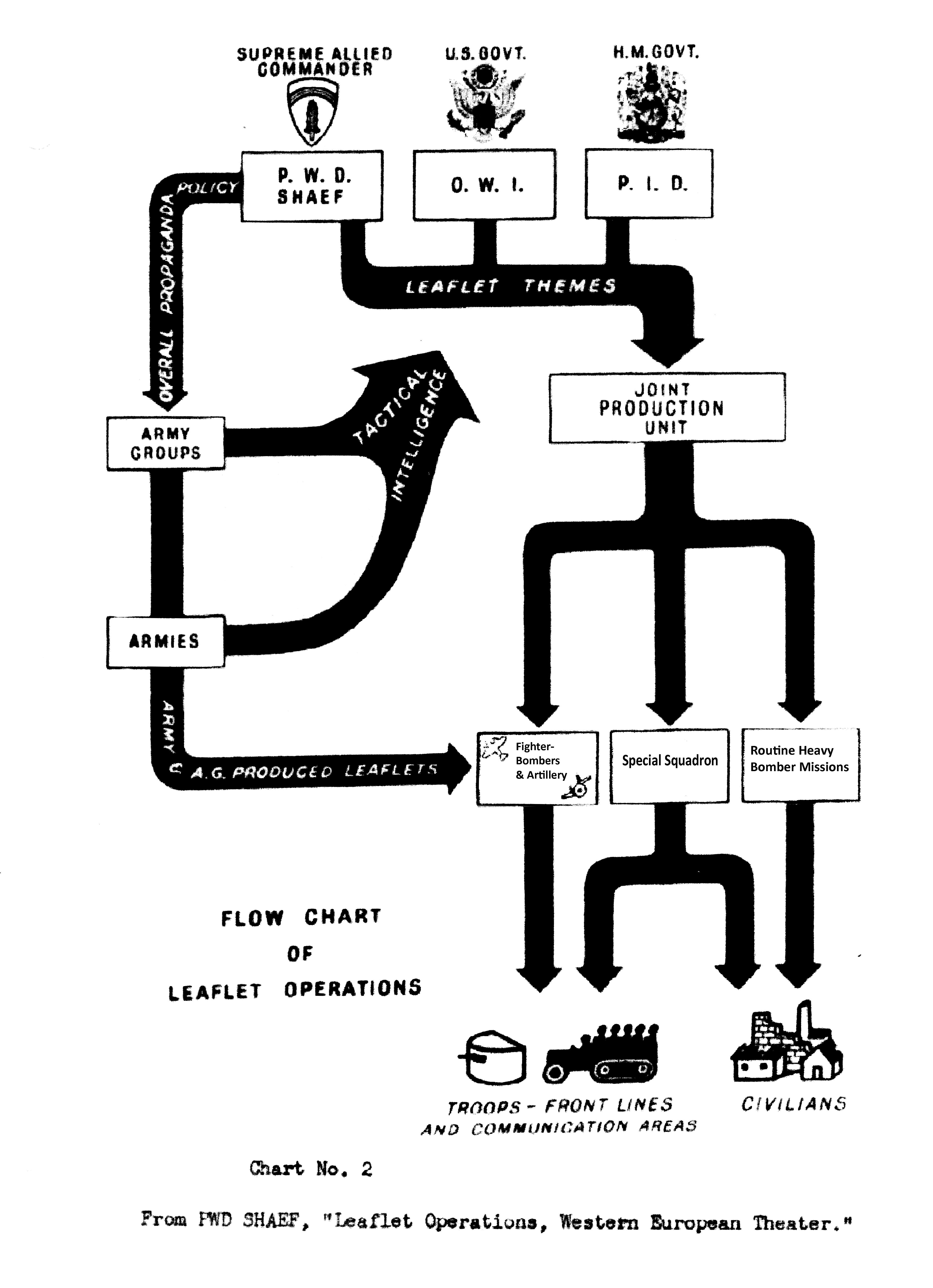 File Leaflet Distribution Flow Chart