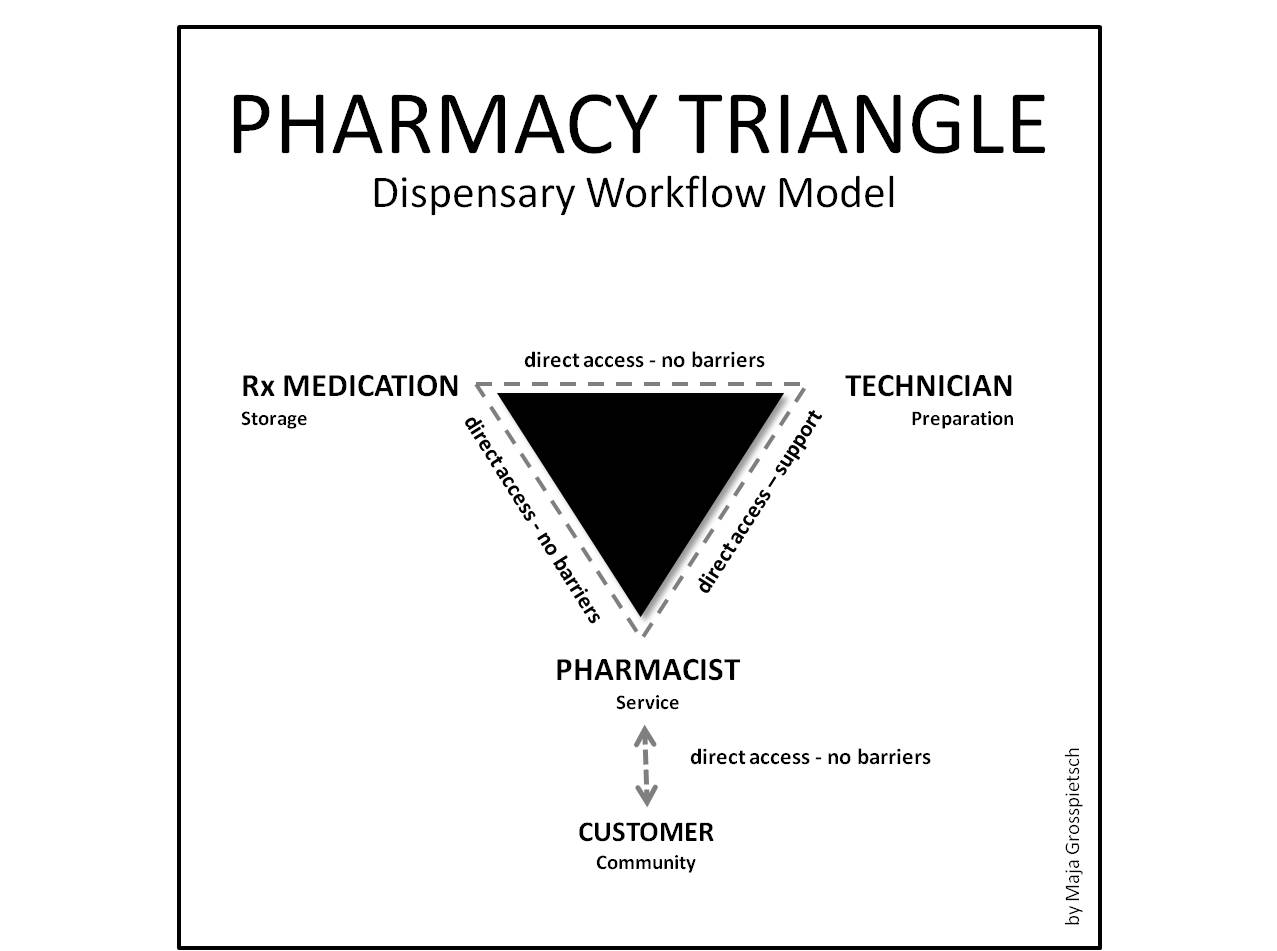 File The Pharmacy Triangle