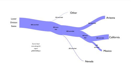 small resolution of file sankey diagram of colorado river water use jpg