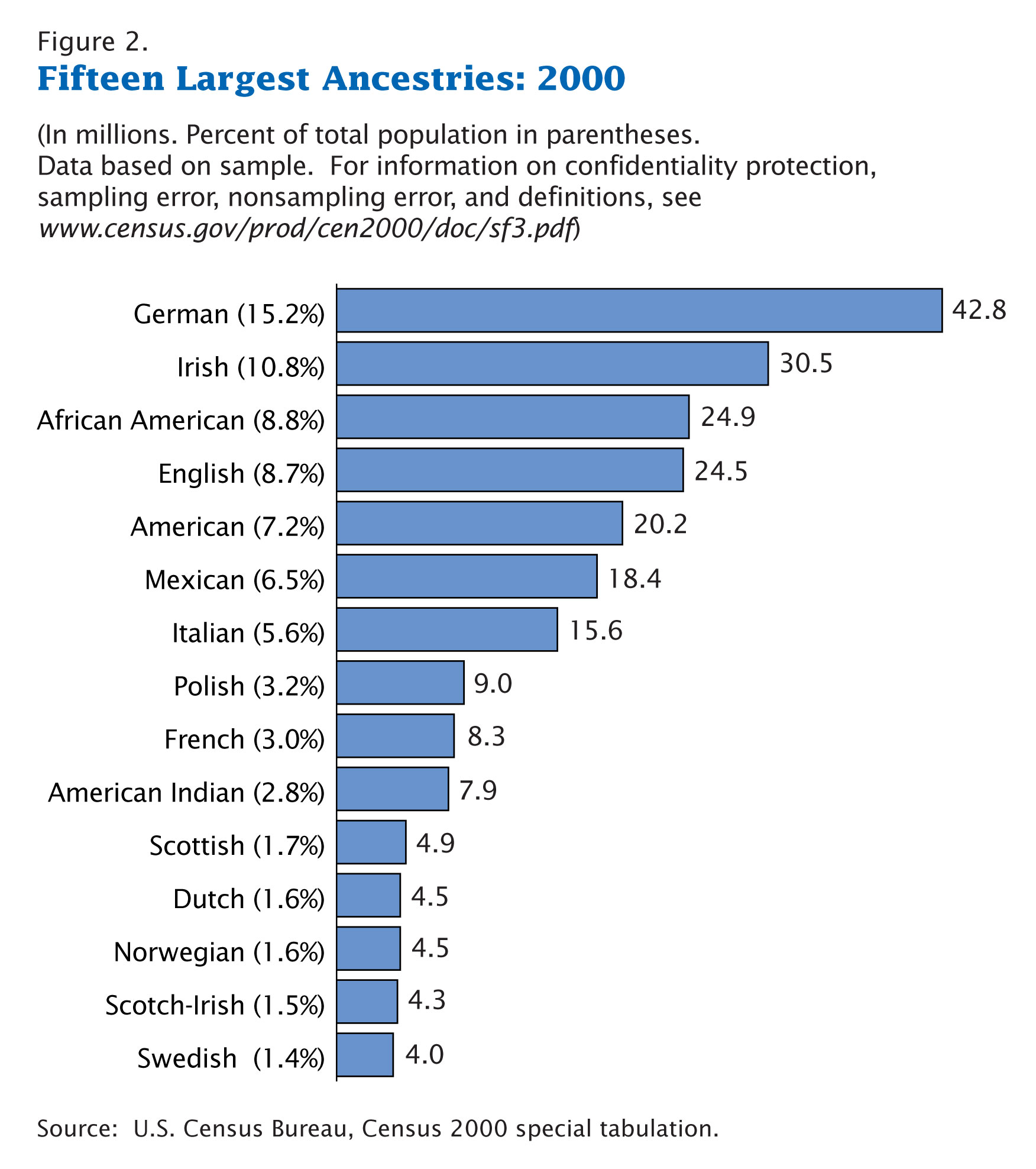 https://i0.wp.com/upload.wikimedia.org/wikipedia/commons/4/44/Census-2000-Data-Top-US-Ancestries.jpg