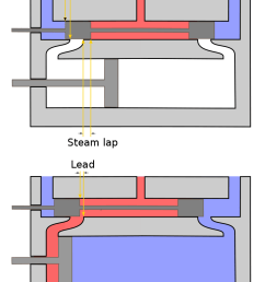 file steam engine lap and lead diagram png wikimedia commons steam engine diagram how it works [ 794 x 1123 Pixel ]