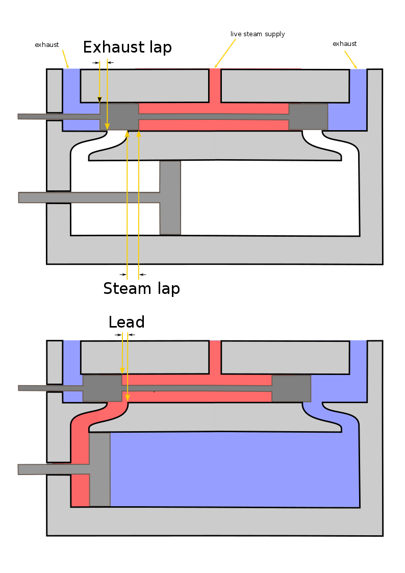 medium resolution of file steam engine lap and lead diagram png wikimedia commons steam engine diagram how it works