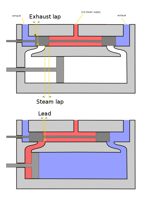 small resolution of file steam engine lap and lead diagram png wikimedia commons steam engine diagram how it works