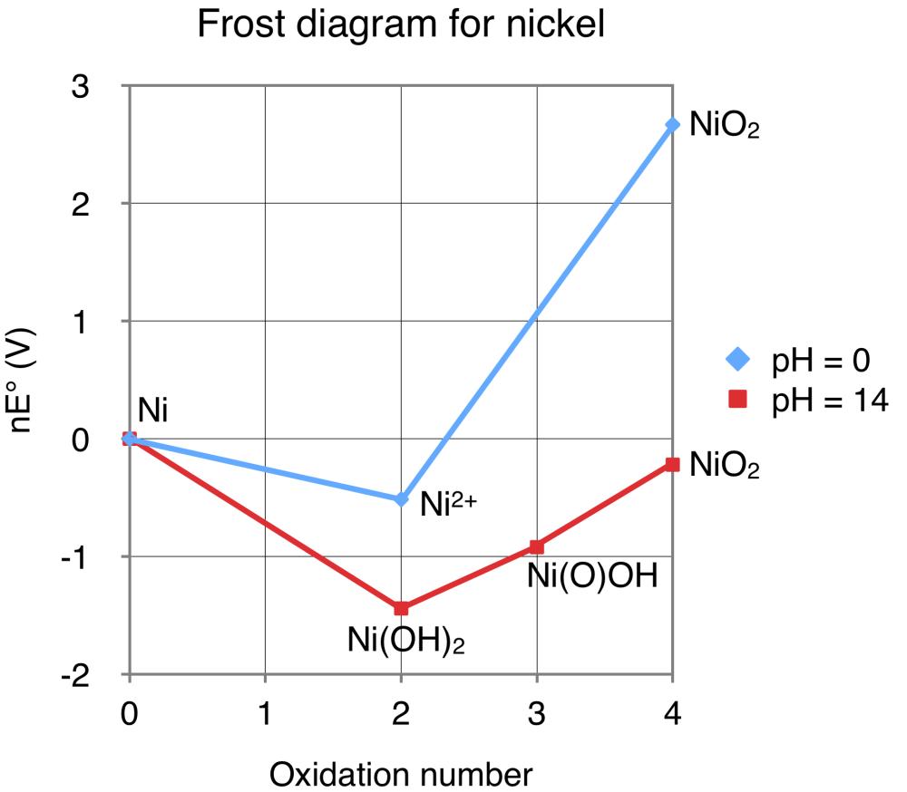 medium resolution of nickel frost diagram