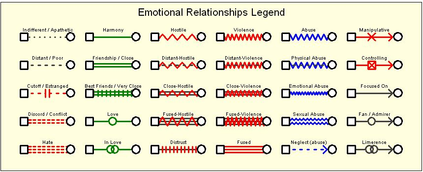 er diagram symbols and meaning hella relay wiring 3 genogram - wikipedia