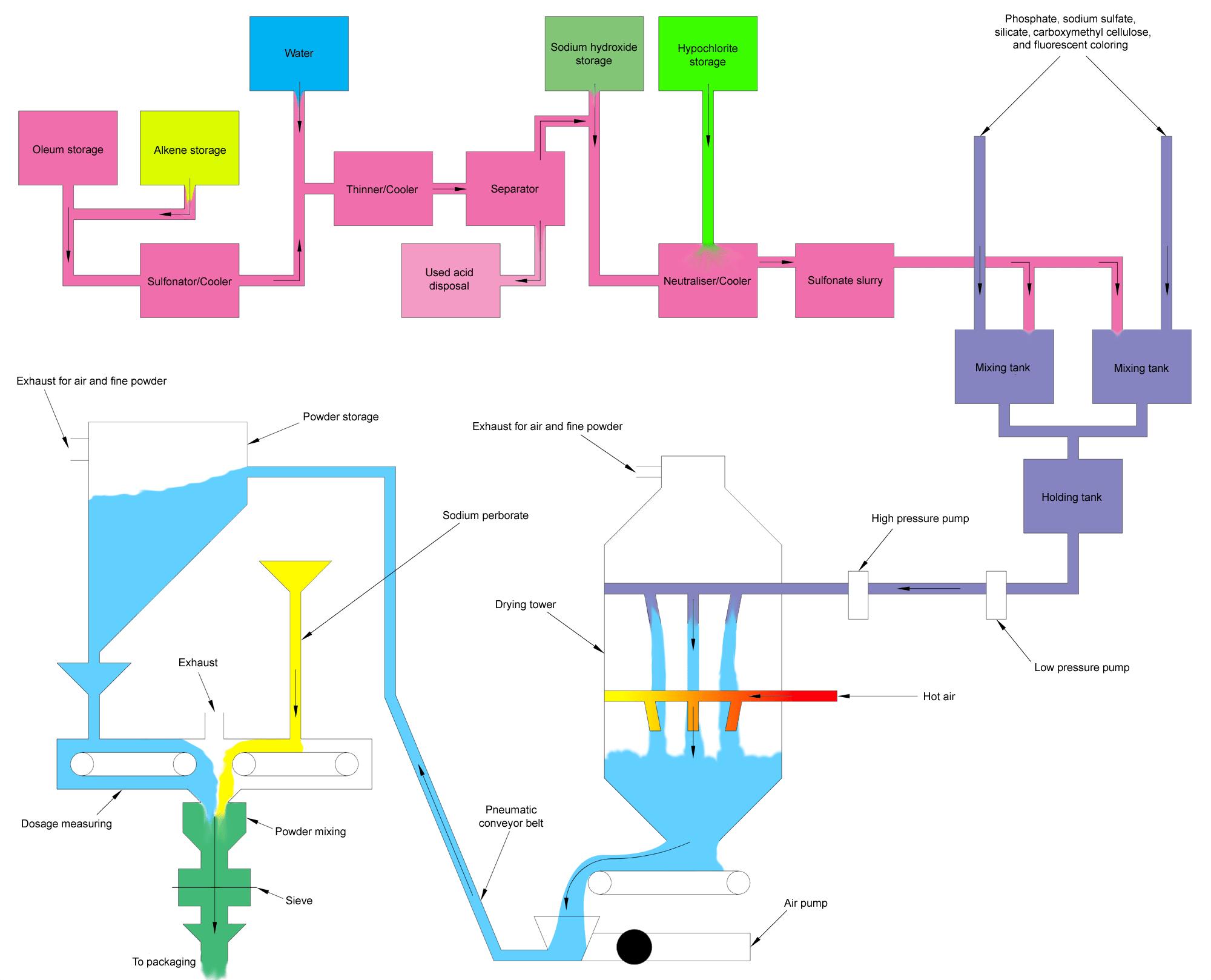 process flow diagram of detergent