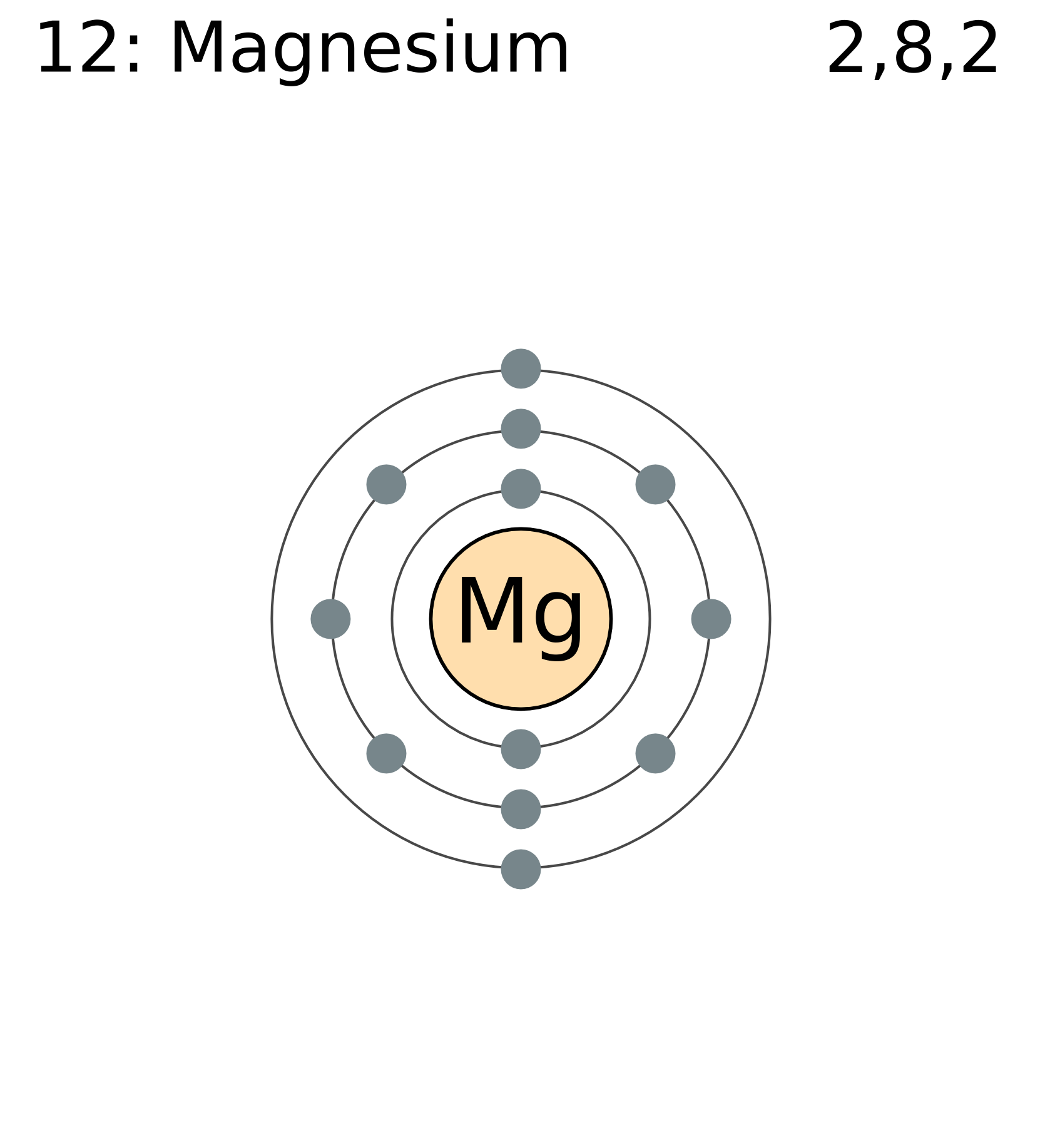 Fasciculus Electron Shell 012 Magnesium
