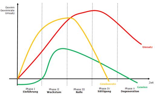 Produktlebenszyklus2