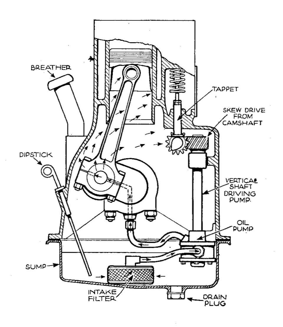 File:Sidevalve engine with forced oil lubrication to crank