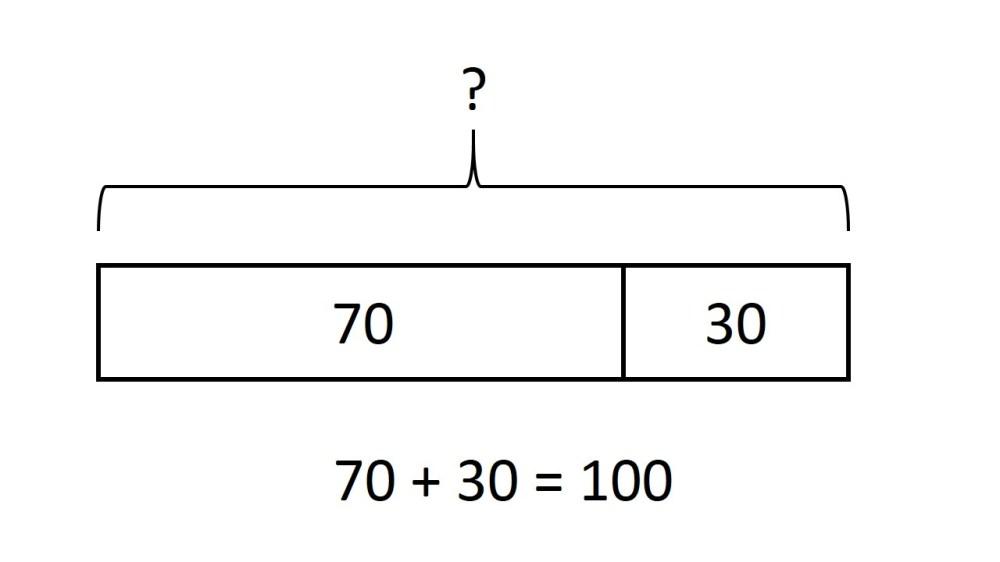 medium resolution of Bar Models - Lessons - Blendspace