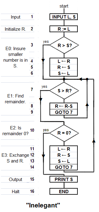 Berkas:Euclid's algorithm Inelegant program 1.png