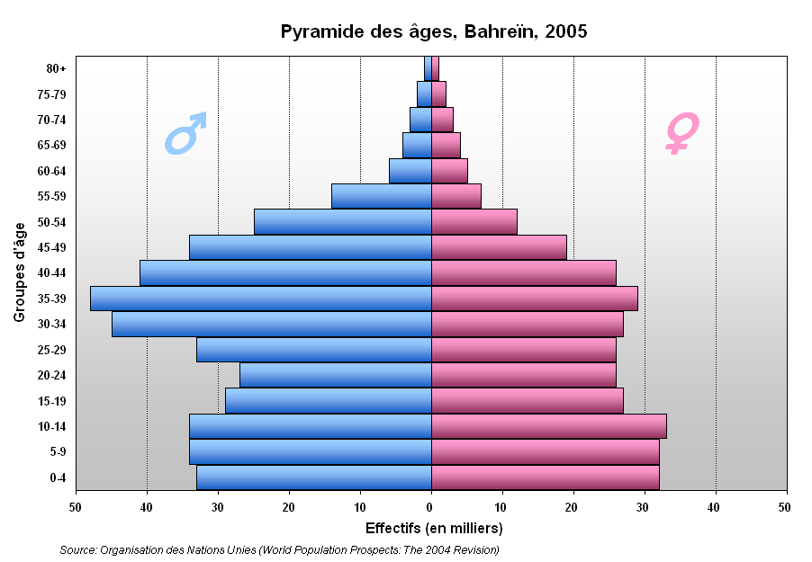 Human sex ratio