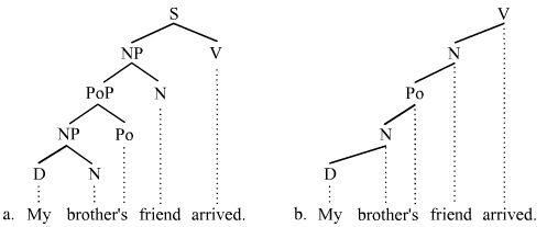 branches branching tree diagram 12v led wiring (linguistics) - wikipedia
