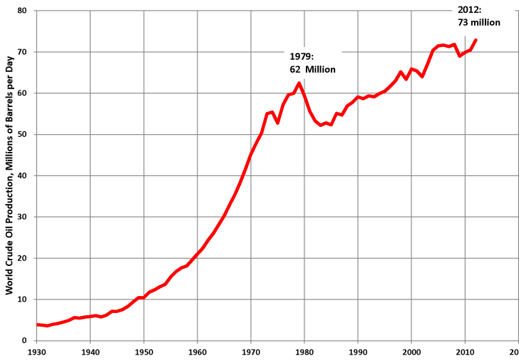 5 Year Oil Price Forecast