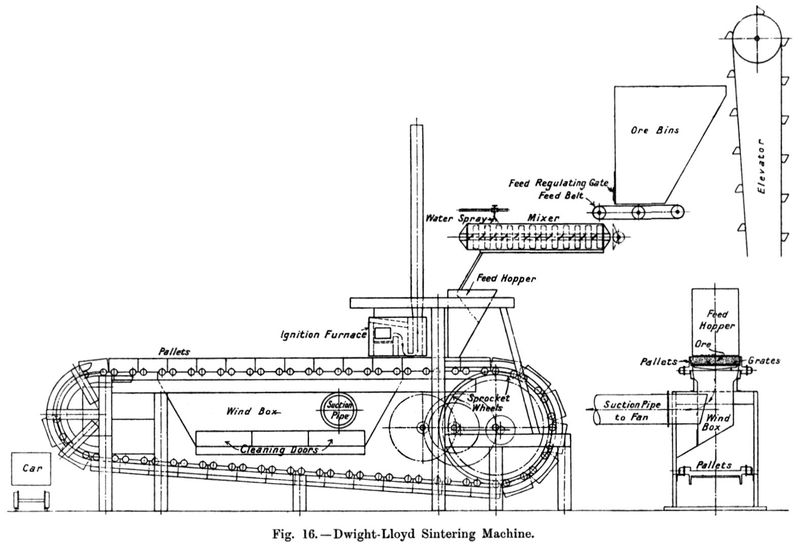 Dwight Lloyd Machine Sketch